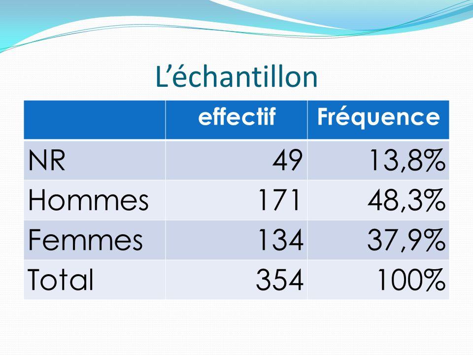 L'échantillon effectifFréquence NR4913,8% Hommes17148,3% Femmes13437,9% Total354100%