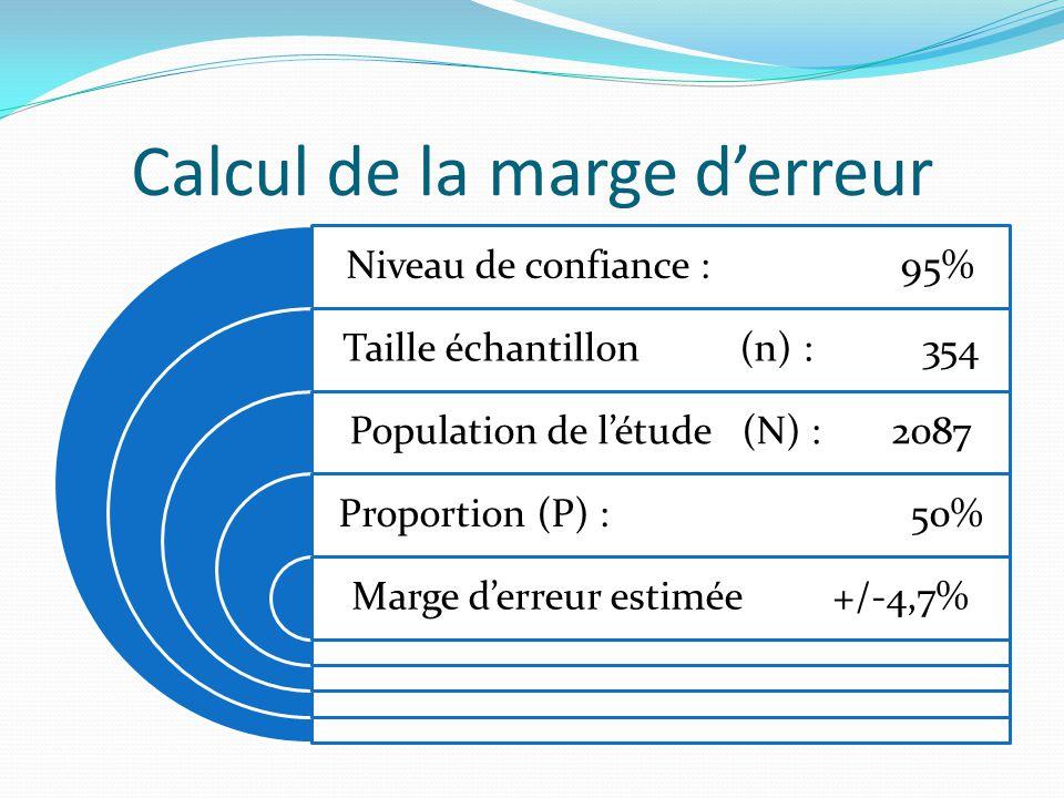 Calcul de la marge d'erreur Niveau de confiance : 95% Taille échantillon (n) : 354 Population de l'étude (N) : 2087 Proportion (P) : 50% Marge d'erreur estimée +/-4,7%