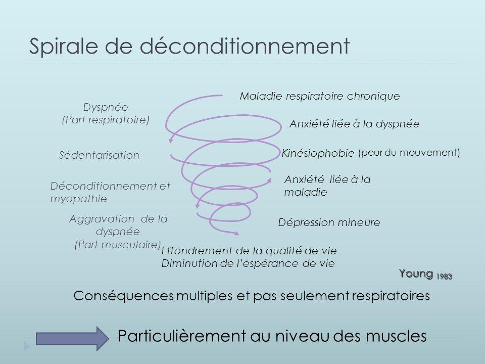 Spirale de déconditionnement (peur du mouvement) Conséquences multiples et pas seulement respiratoires Maladie respiratoire chronique Dyspnée (Part re
