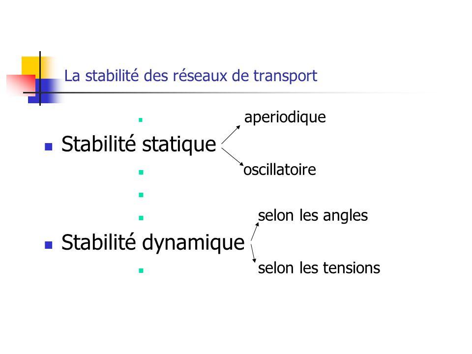 La stabilité des réseaux de transport aperiodique Stabilité statique oscillatoire selon les angles Stabilité dynamique selon les tensions