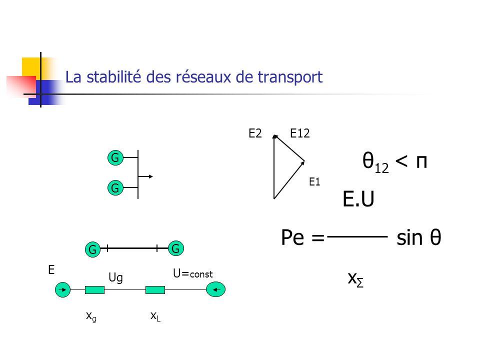 La stabilité des réseaux de transport G G G G E1 θ 12 < π E.U Pe = sin θ x Σ E2E12 E Ug U= const xgxg xLxL