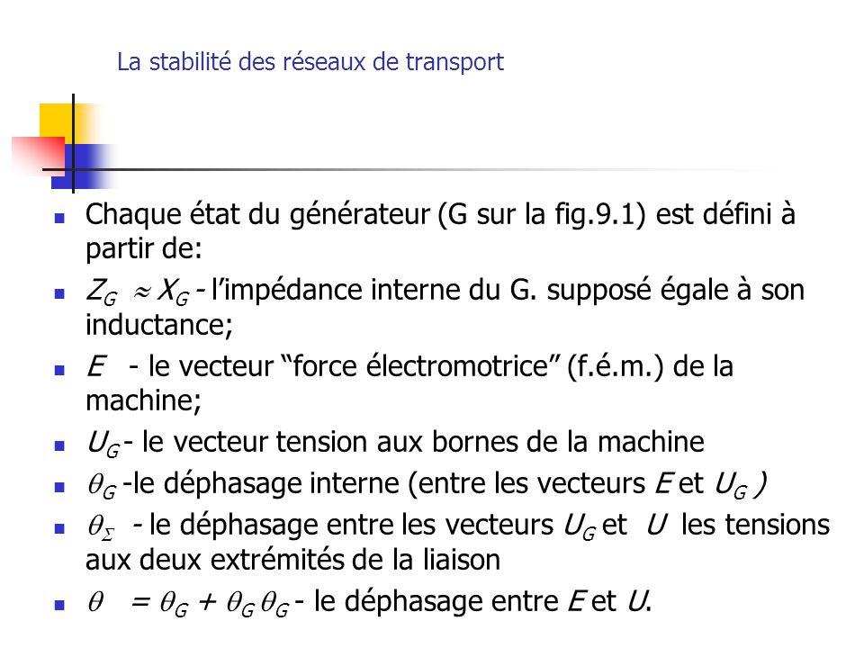 La stabilité des réseaux de transport Chaque état du générateur (G sur la fig.9.1) est défini à partir de: Z G  X G - l'impédance interne du G. suppo