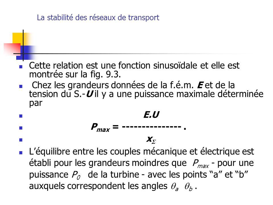 La stabilité des réseaux de transport Cette relation est une fonction sinusoïdale et elle est montrée sur la fig. 9.3. Chez les grandeurs données de l