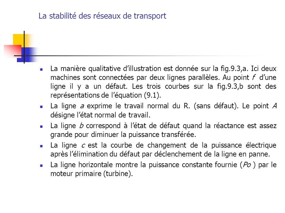 La stabilité des réseaux de transport La manière qualitative d'illustration est donnée sur la fig.9.3,a. Ici deux machines sont connectées par deux li