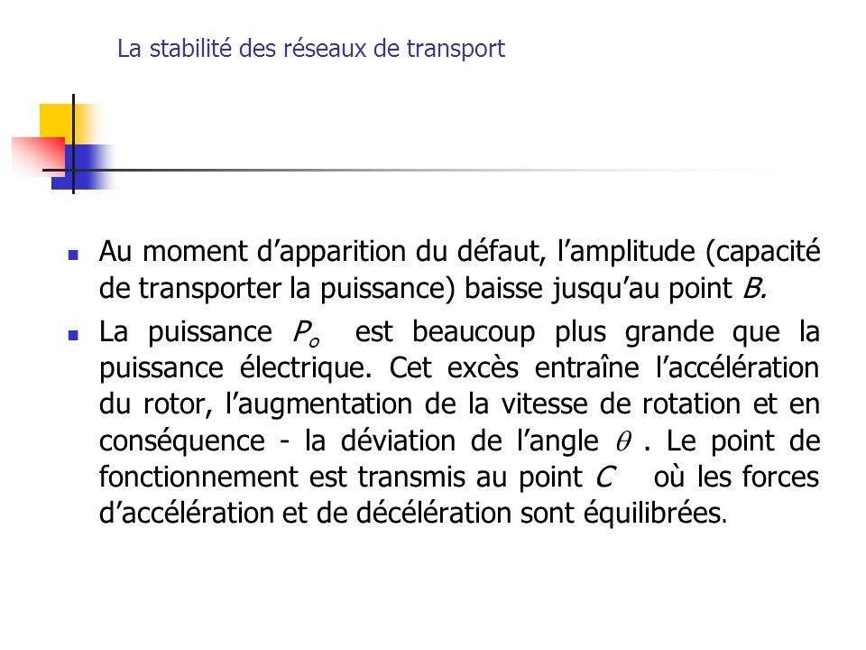 La stabilité des réseaux de transport Au moment d'apparition du défaut, l'amplitude (capacité de transporter la puissance) baisse jusqu'au point B. La