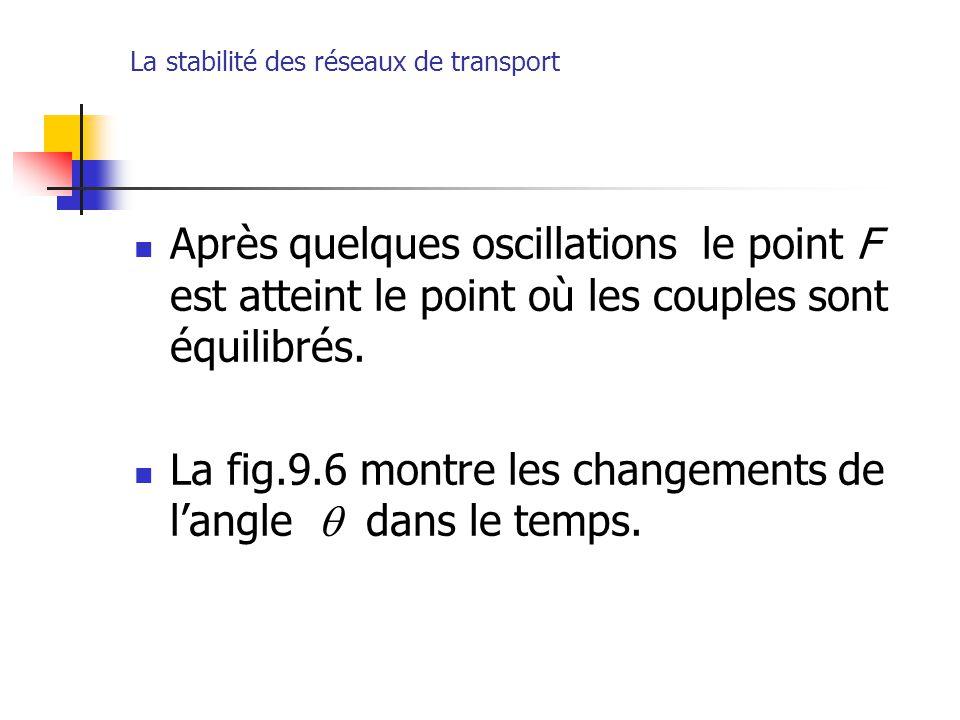 La stabilité des réseaux de transport Après quelques oscillations le point F est atteint le point où les couples sont équilibrés. La fig.9.6 montre le