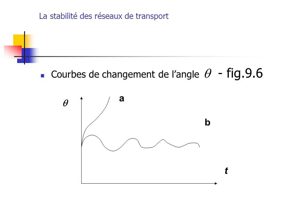 La stabilité des réseaux de transport Courbes de changement de l'angle  - fig.9.6 b t a 