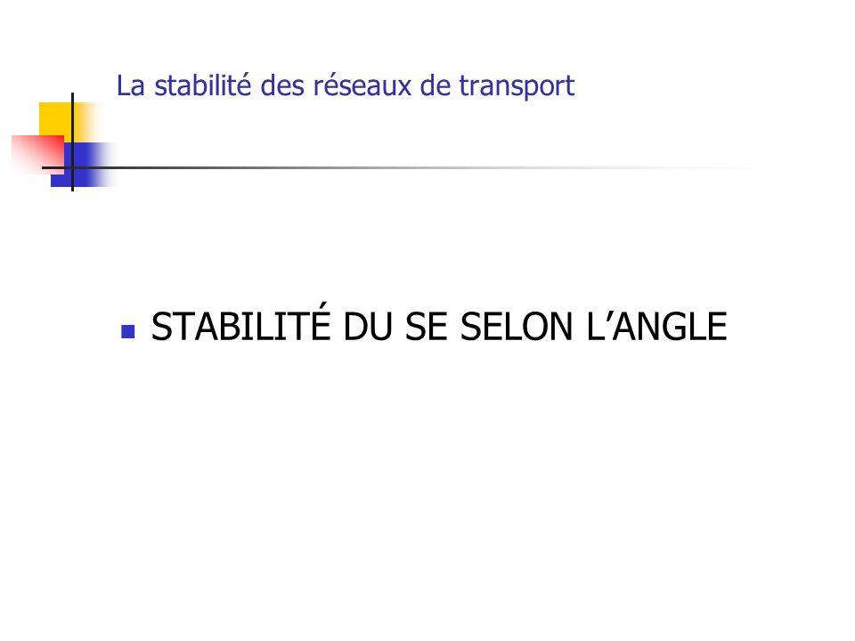 La stabilité des réseaux de transport STABILITÉ DU SE SELON L'ANGLE