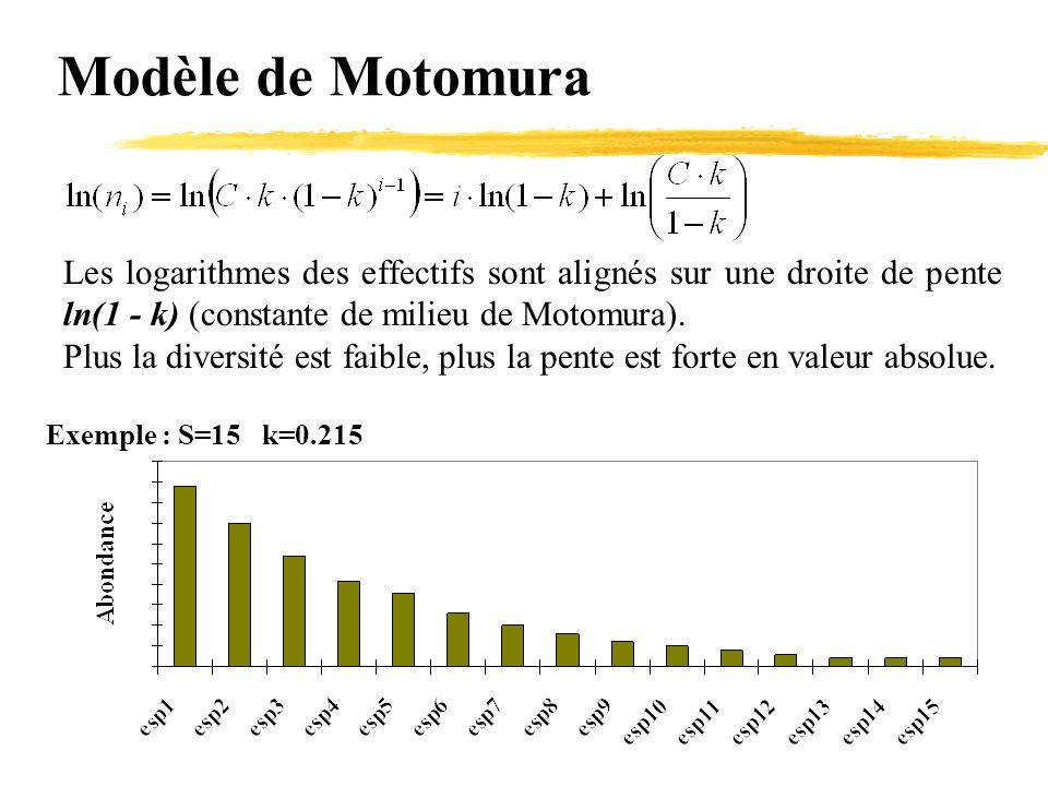 Modèle de Motomura Les logarithmes des effectifs sont alignés sur une droite de pente ln(1 - k) (constante de milieu de Motomura). Plus la diversité e