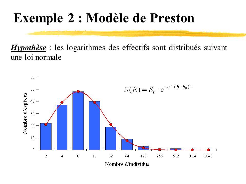 Exemple 2 : Modèle de Preston Hypothèse : les logarithmes des effectifs sont distribués suivant une loi normale