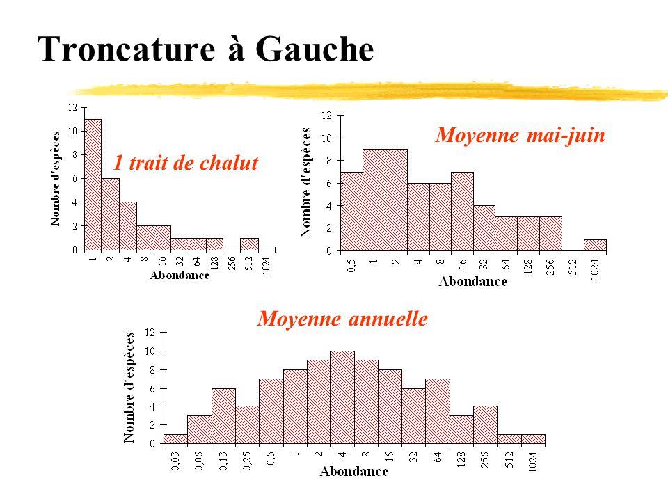 Troncature à Gauche 1 trait de chalut Moyenne mai-juin Moyenne annuelle