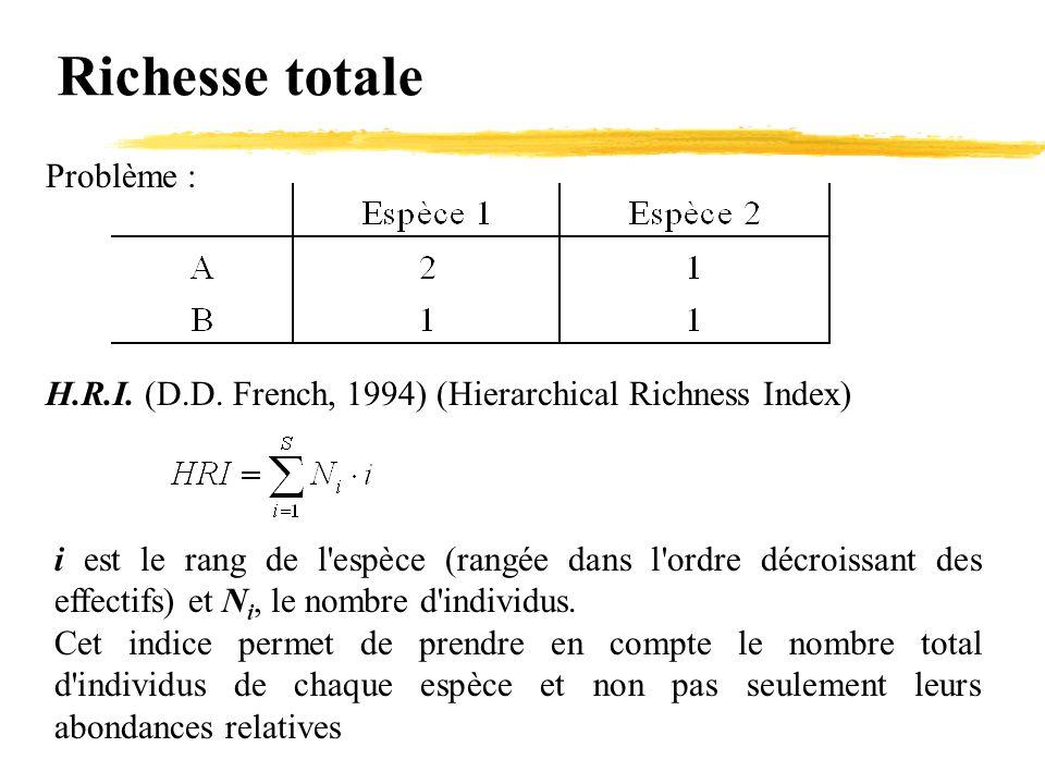 Richesse totale Problème : H.R.I. (D.D. French, 1994) (Hierarchical Richness Index) i est le rang de l'espèce (rangée dans l'ordre décroissant des eff