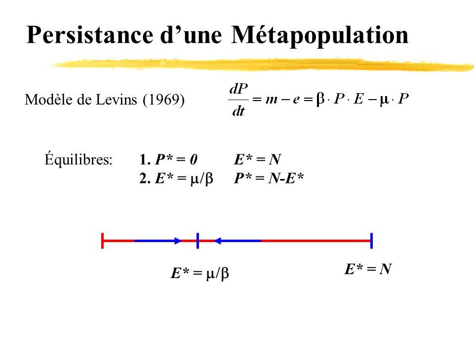 Persistance d'une Métapopulation Modèle de Levins (1969) Équilibres:1. P* = 0E* = N 2. E* =  P* = N-E* E* =  E* = N