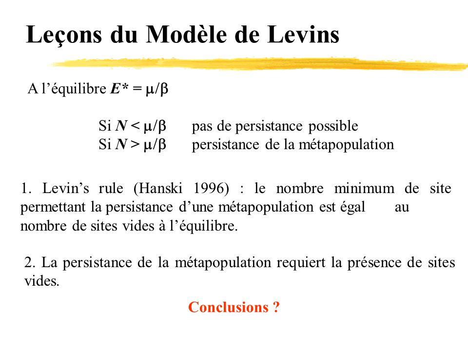 Leçons du Modèle de Levins A l'équilibre E* =  Si N <  pas de persistance possible Si N >  persistance de la métapopulation 1. Levin's rule (