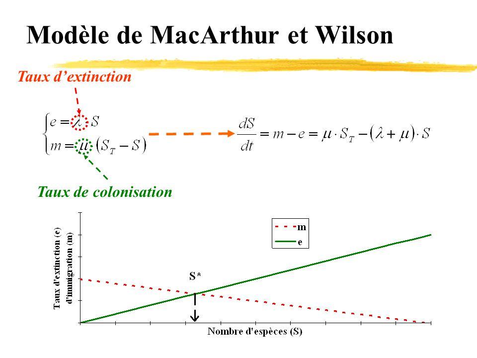 Modèle de MacArthur et Wilson Taux de colonisation Taux d'extinction