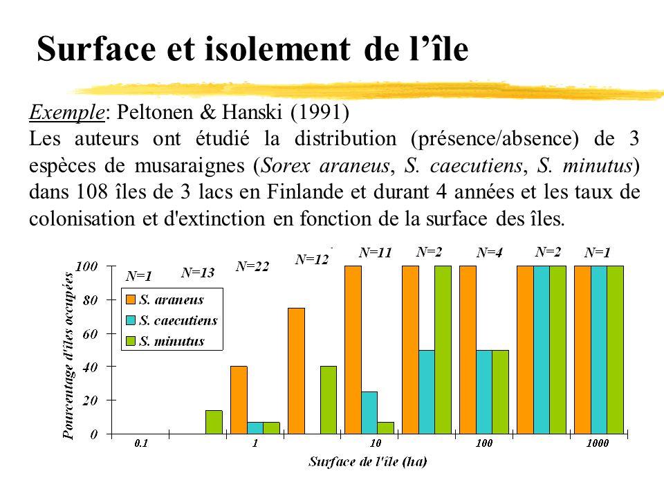 Surface et isolement de l'île Exemple: Peltonen & Hanski (1991) Les auteurs ont étudié la distribution (présence/absence) de 3 espèces de musaraignes
