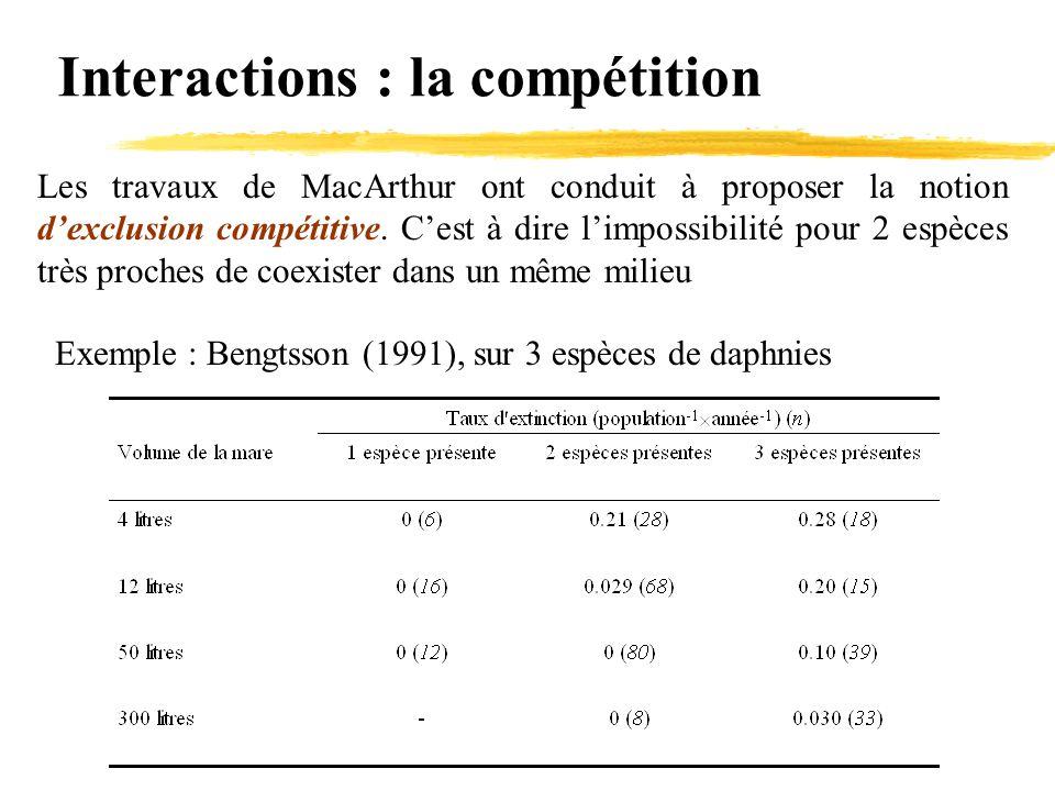 Interactions : la compétition Les travaux de MacArthur ont conduit à proposer la notion d'exclusion compétitive. C'est à dire l'impossibilité pour 2 e