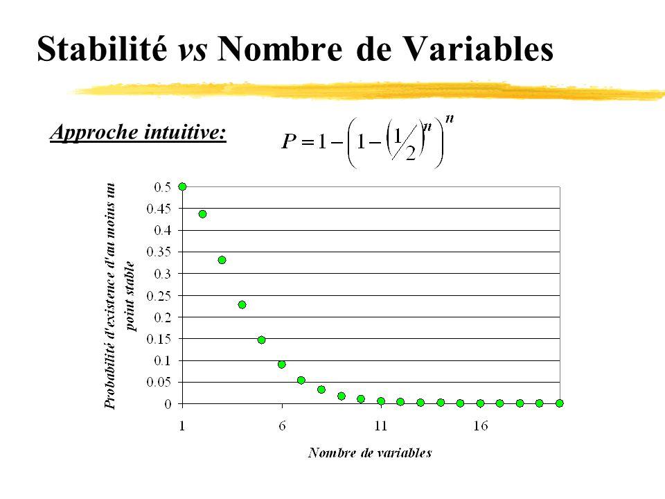 Stabilité vs Nombre de Variables Approche intuitive: