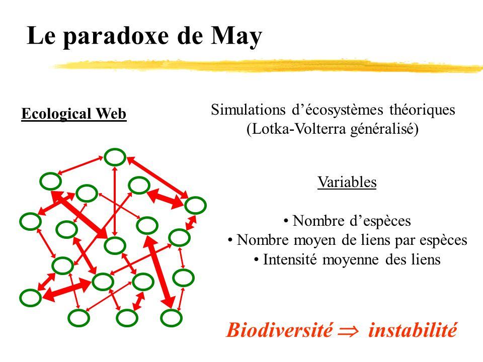 Le paradoxe de May Ecological Web Simulations d'écosystèmes théoriques (Lotka-Volterra généralisé) Variables Nombre d'espèces Nombre moyen de liens pa