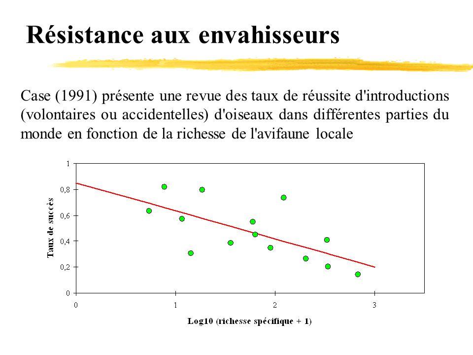 Résistance aux envahisseurs Case (1991) présente une revue des taux de réussite d'introductions (volontaires ou accidentelles) d'oiseaux dans différen