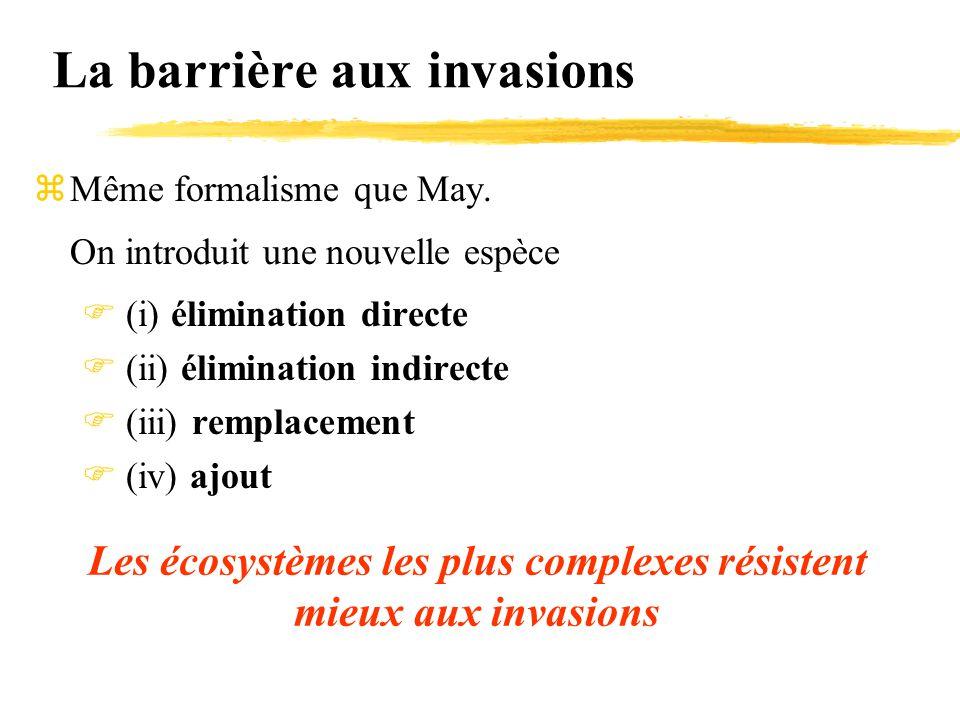 La barrière aux invasions zMême formalisme que May. On introduit une nouvelle espèce  (i) élimination directe  (ii) élimination indirecte  (iii) re