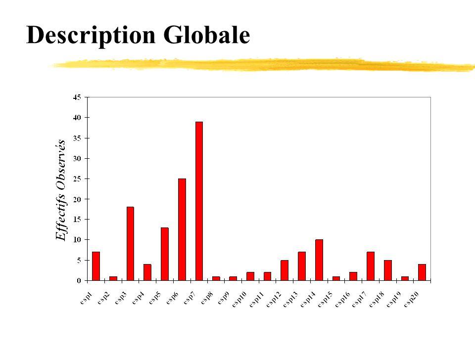 Représentation Diagramme rang-abondance Diagramme de distribution des abondances