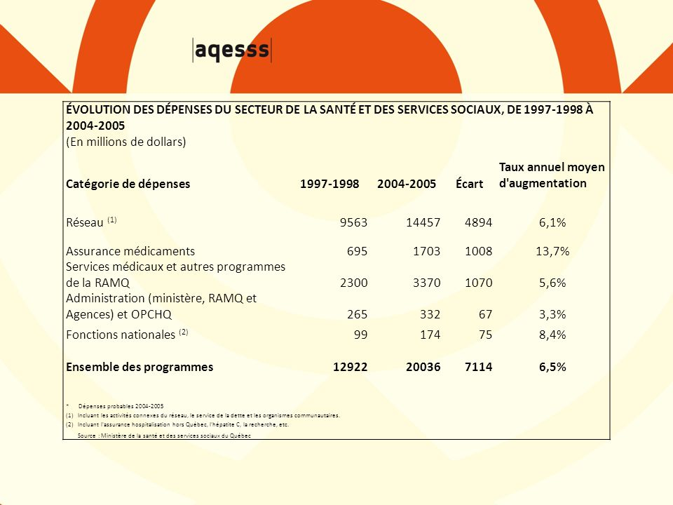 ÉVOLUTION DES DÉPENSES DU SECTEUR DE LA SANTÉ ET DES SERVICES SOCIAUX, DE 1997-1998 À 2004-2005 (En millions de dollars) Catégorie de dépenses1997-19982004-2005Écart Taux annuel moyen d augmentation Réseau (1) 95631445748946,1% Assurance médicaments6951703100813,7% Services médicaux et autres programmes de la RAMQ2300337010705,6% Administration (ministère, RAMQ et Agences) et OPCHQ265332673,3% Fonctions nationales (2) 99174758,4% Ensemble des programmes129222003671146,5% * Dépenses probables 2004-2005 (1) Incluant les activités connexes du réseau, le service de la dette et les organismes communautaires.