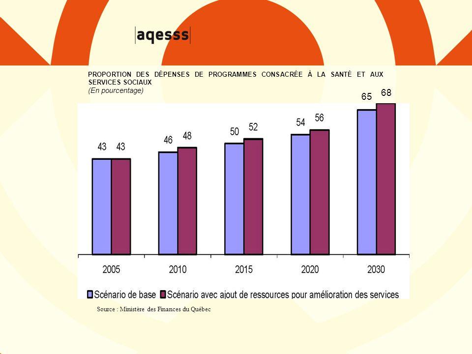 Source : Ministère des Finances du Québec PROPORTION DES DÉPENSES DE PROGRAMMES CONSACRÉE À LA SANTÉ ET AUX SERVICES SOCIAUX (En pourcentage) 65 68