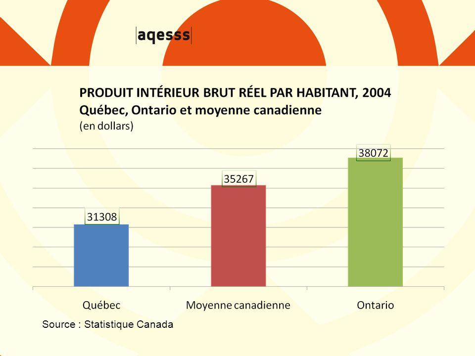 Richesse collective – Les Québécois comptent parmi les plus taxés en Amérique du Nord ; – Une proportion de plus en plus importance de québécois ne paient pas d'impôts ; – Niveau de vie des Québécois se classe au 52 e rang parmi les 60 juridictions nord-américaines ;
