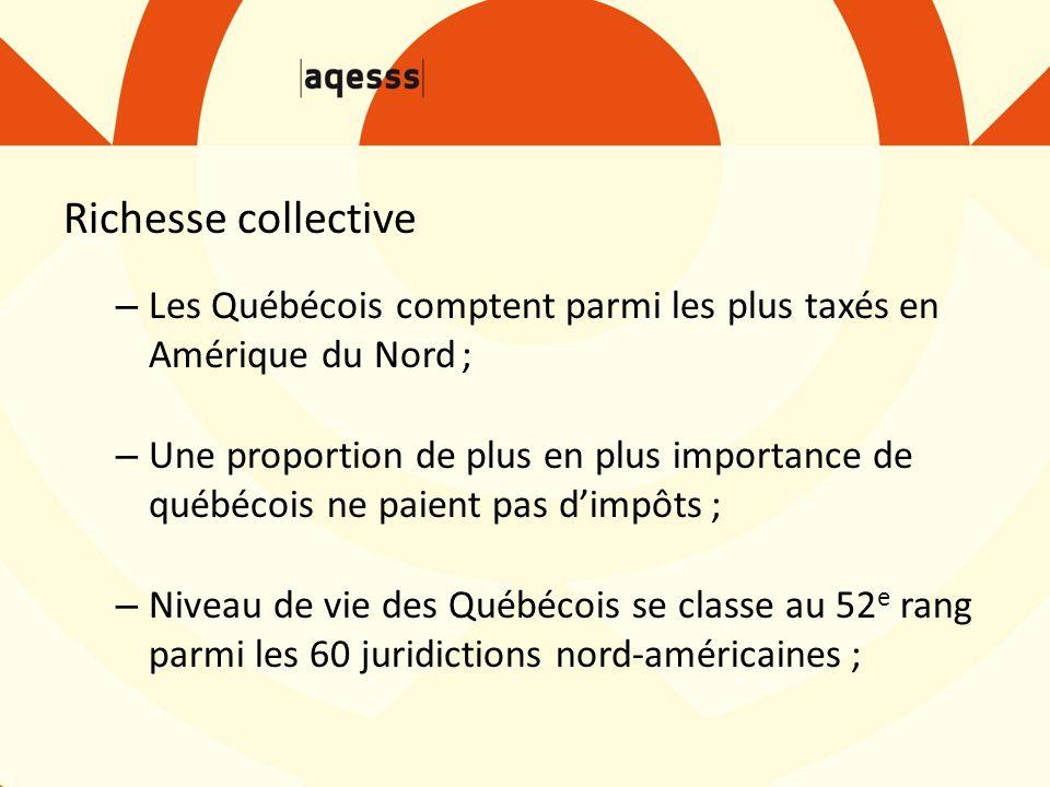 Richesse collective – Les Québécois comptent parmi les plus taxés en Amérique du Nord ; – Une proportion de plus en plus importance de québécois ne pa
