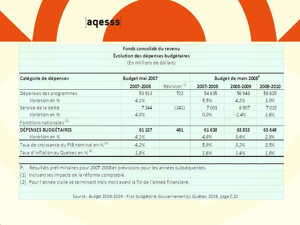 Fonds consolidé du revenu Évolution des dépenses budgétaires (En millions de dollars) Catégorie de dépenses Budget de mai 2007Budget de mars 2008 P 2007-2008Révision (1) 2007-20082008-20092009-2010 Dépenses des programmes 53 913 722 54 635 56 948 58 629 Variation en %4,1%5,5%4,2%3,0% Service de la dette 7 244 (241) 7 003 6 907 7 019 Variation en %4,0%0,0%-1,4%1,6% Fonctions nationales (2) DÉPENSES BUDGÉTAIRES 61 157 481 61 638 63 855 65 648 Variation en %4,1% 4,8%3,6%2,8% Taux de croissance du PIB nominal en % (2) 4,2%5,9%3,2%3,5% Taux d inflation au Québec en % (2) 1,8% 1,6%1,4%1,8% P: Résultats préliminaires pour 2007-2008 et prévisions pour les années subséquentes.