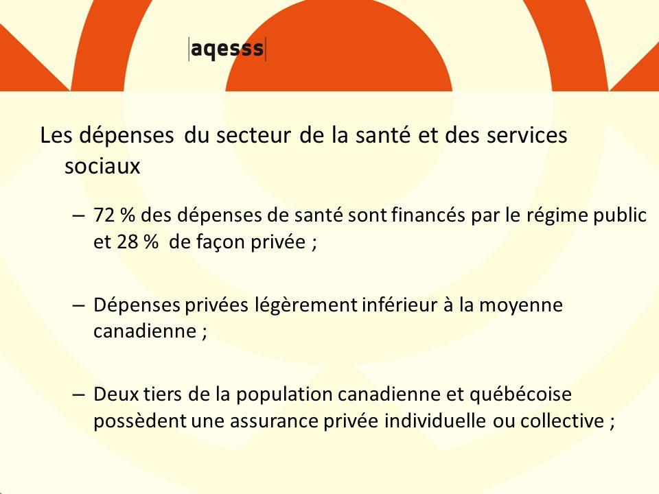 Les dépenses du secteur de la santé et des services sociaux – 72 % des dépenses de santé sont financés par le régime public et 28 % de façon privée ; – Dépenses privées légèrement inférieur à la moyenne canadienne ; – Deux tiers de la population canadienne et québécoise possèdent une assurance privée individuelle ou collective ;