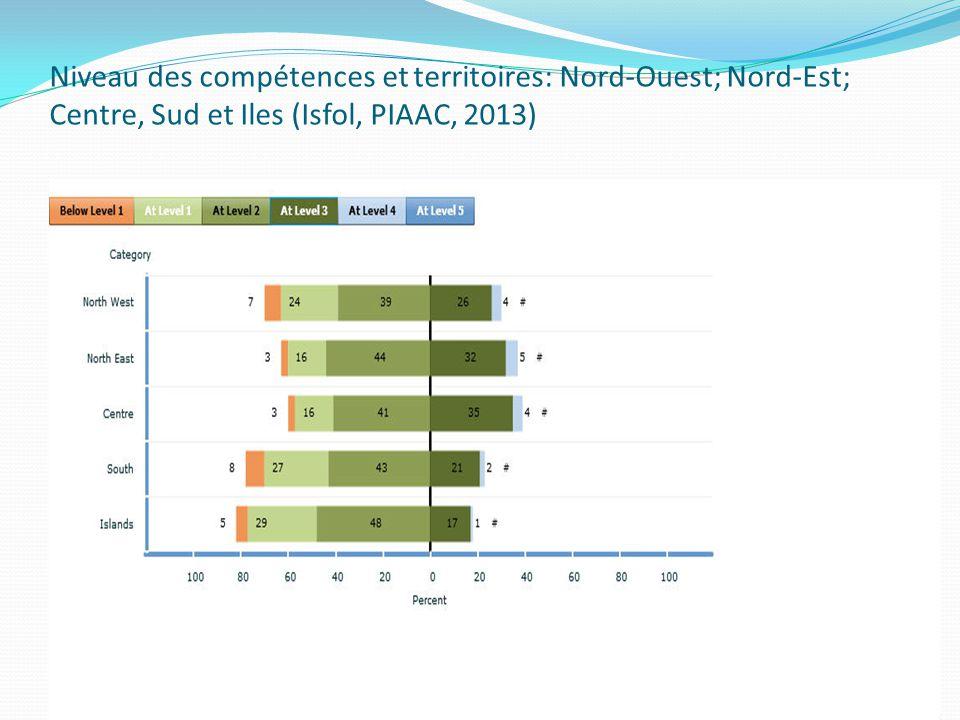 Niveau des compétences et territoires: Nord-Ouest; Nord-Est; Centre, Sud et Iles (Isfol, PIAAC, 2013)