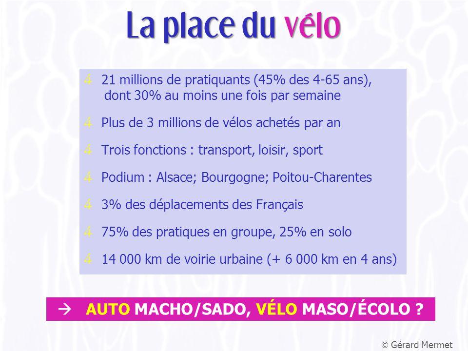 4 21 millions de pratiquants (45% des 4-65 ans), dont 30% au moins une fois par semaine 4 Plus de 3 millions de vélos achetés par an 4 Trois fonctions : transport, loisir, sport 4 Podium : Alsace; Bourgogne; Poitou-Charentes 4 3% des déplacements des Français 4 75% des pratiques en groupe, 25% en solo 4 14 000 km de voirie urbaine (+ 6 000 km en 4 ans)  Gérard Mermet La place du vélo  AUTO MACHO/SADO, VÉLO MASO/ÉCOLO