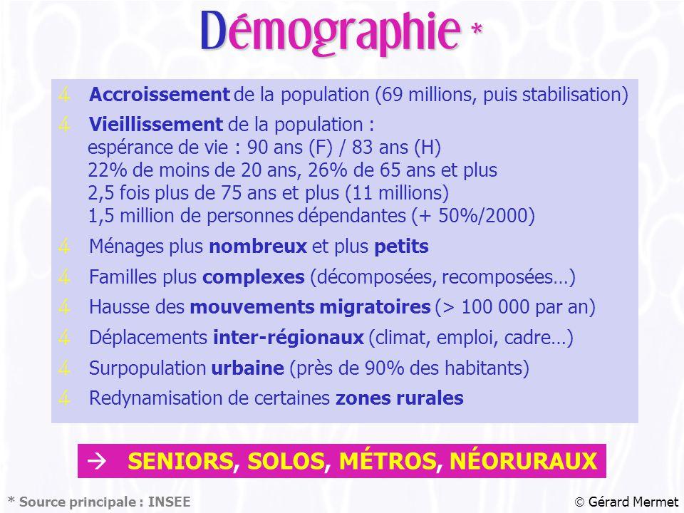 4 Accroissement de la population (69 millions, puis stabilisation) 4 Vieillissement de la population : espérance de vie : 90 ans (F) / 83 ans (H) 22% de moins de 20 ans, 26% de 65 ans et plus 2,5 fois plus de 75 ans et plus (11 millions) 1,5 million de personnes dépendantes (+ 50%/2000) 4 Ménages plus nombreux et plus petits 4 Familles plus complexes (décomposées, recomposées…) 4 Hausse des mouvements migratoires (> 100 000 par an) 4 Déplacements inter-régionaux (climat, emploi, cadre…) 4 Surpopulation urbaine (près de 90% des habitants) 4 Redynamisation de certaines zones rurales  Gérard Mermet Démographie *  SENIORS, SOLOS, MÉTROS, NÉORURAUX * Source principale : INSEE