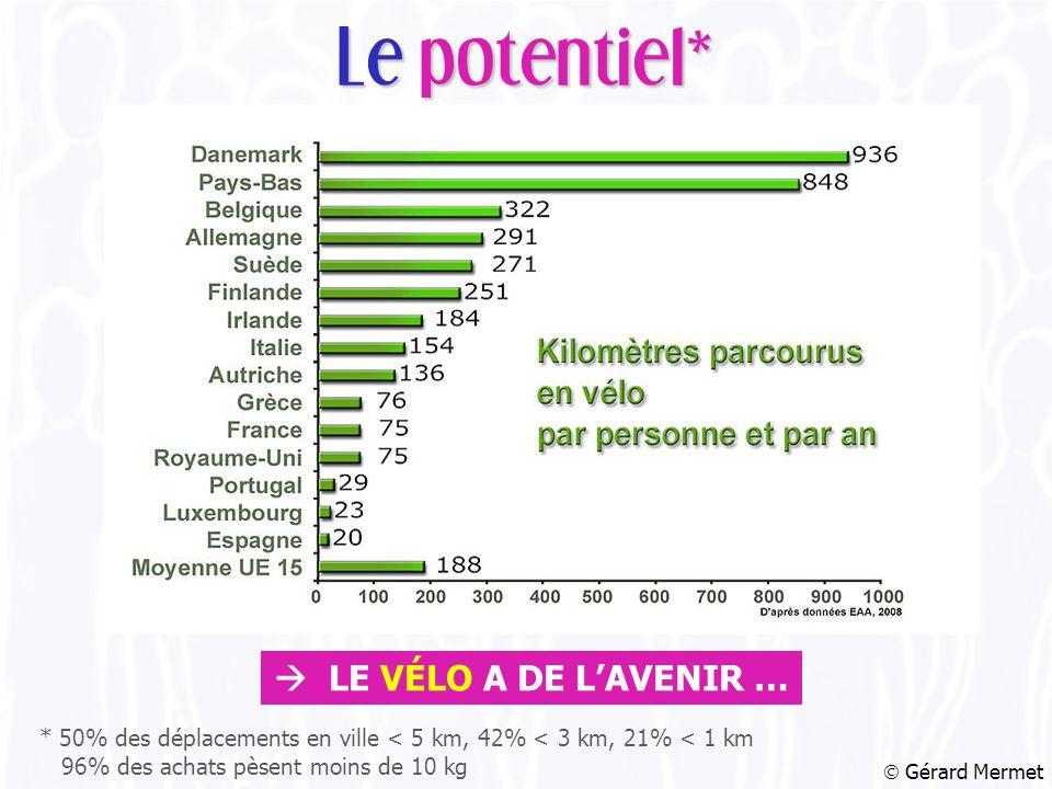  Gérard Mermet Le potentiel* * 50% des déplacements en ville < 5 km, 42% < 3 km, 21% < 1 km 96% des achats pèsent moins de 10 kg  LE VÉLO A DE L'AVENIR …