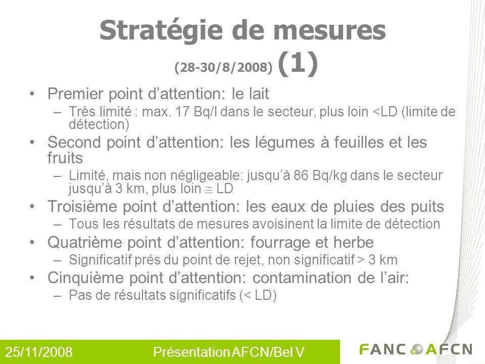 25/11/2008 Présentation AFCN/Bel V Premier point d'attention: le lait –Très limité : max. 17 Bq/l dans le secteur, plus loin <LD (limite de détection)