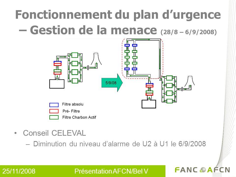 25/11/2008 Présentation AFCN/Bel V Conseil CELEVAL –Diminution du niveau d'alarme de U2 à U1 le 6/9/2008 Fonctionnement du plan d'urgence – Gestion de la menace (28/8 – 6/9/2008)