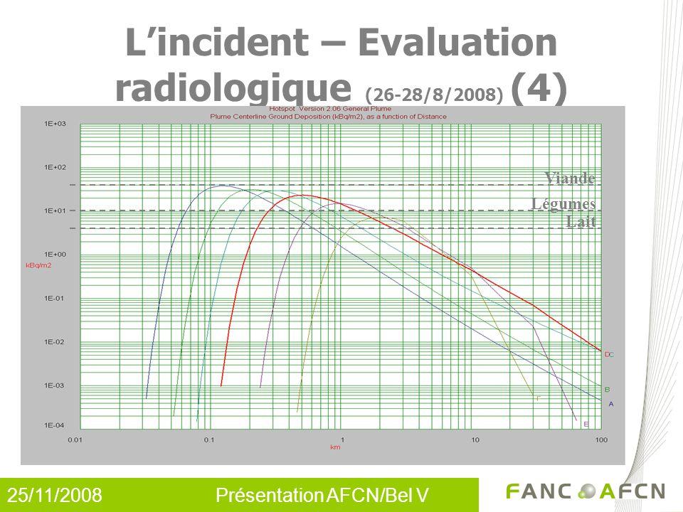 25/11/2008 Présentation AFCN/Bel V L'incident – Evaluation radiologique (26-28/8/2008) (4) Viande Légumes Lait