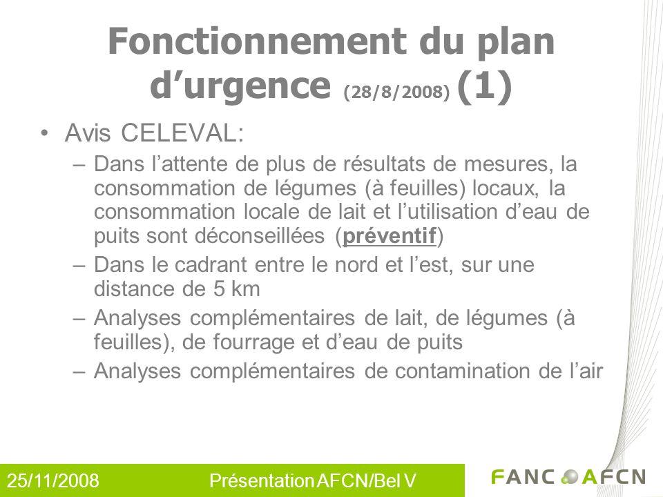 25/11/2008 Présentation AFCN/Bel V Fonctionnement du plan d'urgence (28/8/2008) (1) Avis CELEVAL: –Dans l'attente de plus de résultats de mesures, la consommation de légumes (à feuilles) locaux, la consommation locale de lait et l'utilisation d'eau de puits sont déconseillées (préventif) –Dans le cadrant entre le nord et l'est, sur une distance de 5 km –Analyses complémentaires de lait, de légumes (à feuilles), de fourrage et d'eau de puits –Analyses complémentaires de contamination de l'air