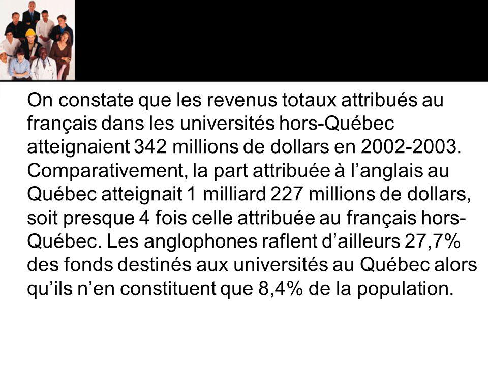 On constate que les revenus totaux attribués au français dans les universités hors-Québec atteignaient 342 millions de dollars en 2002-2003.