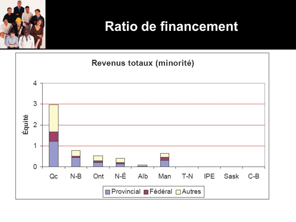 Ratio de financement