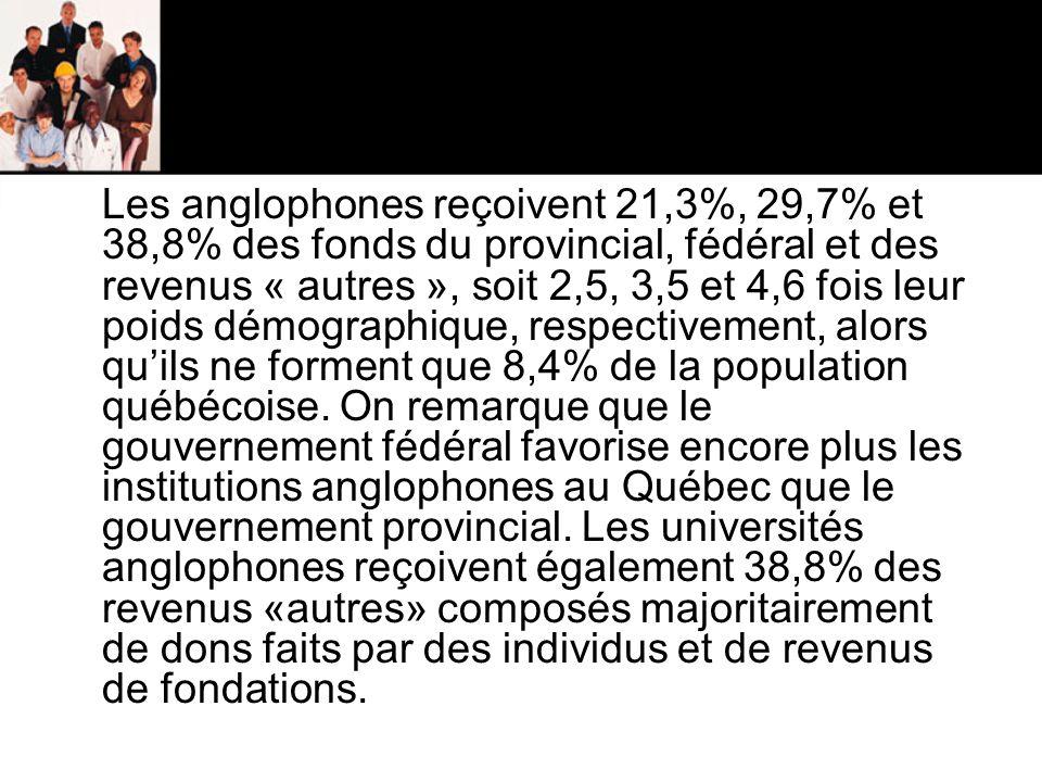 Les anglophones reçoivent 21,3%, 29,7% et 38,8% des fonds du provincial, fédéral et des revenus « autres », soit 2,5, 3,5 et 4,6 fois leur poids démographique, respectivement, alors qu'ils ne forment que 8,4% de la population québécoise.