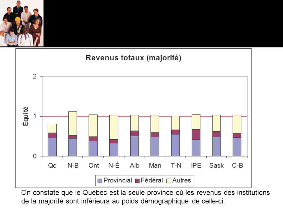 On constate que le Québec est la seule province où les revenus des institutions de la majorité sont inférieurs au poids démographique de celle-ci.