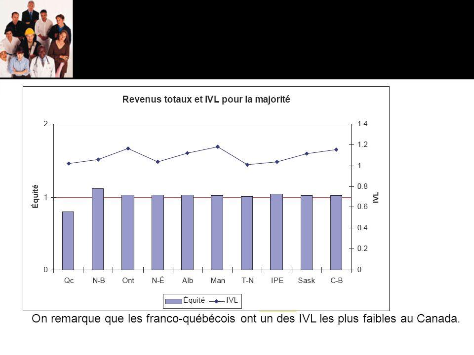 On remarque que les franco-québécois ont un des IVL les plus faibles au Canada.
