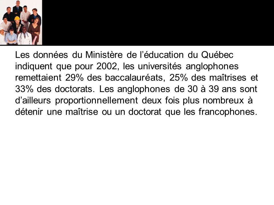 Les données du Ministère de l'éducation du Québec indiquent que pour 2002, les universités anglophones remettaient 29% des baccalauréats, 25% des maîtrises et 33% des doctorats.