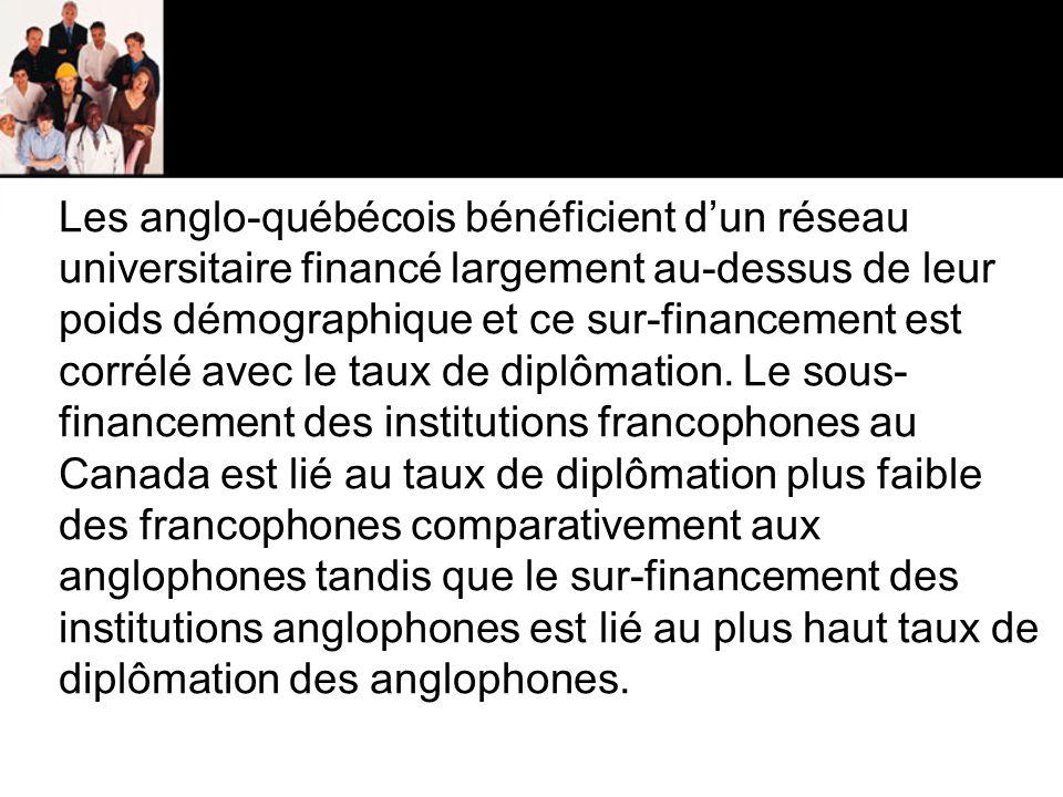 Les anglo-québécois bénéficient d'un réseau universitaire financé largement au-dessus de leur poids démographique et ce sur-financement est corrélé avec le taux de diplômation.