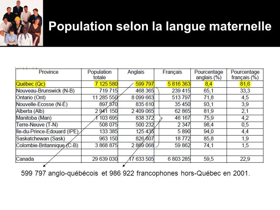 Population selon la langue maternelle 599 797 anglo-québécois et 986 922 francophones hors-Québec en 2001.