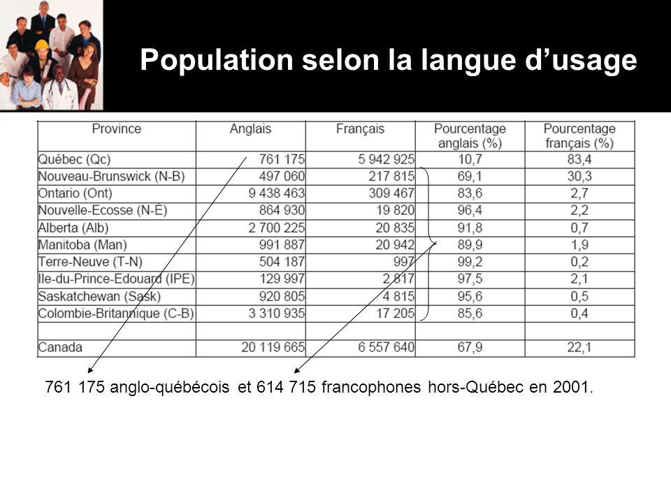 Population selon la langue d'usage 761 175 anglo-québécois et 614 715 francophones hors-Québec en 2001.