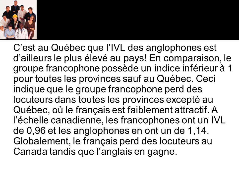 C'est au Québec que l'IVL des anglophones est d'ailleurs le plus élevé au pays.